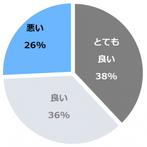 THE KEY HIGHLAND NASU(ざきーはいらんどなす)口コミ構成比率表(最低最悪を含む)