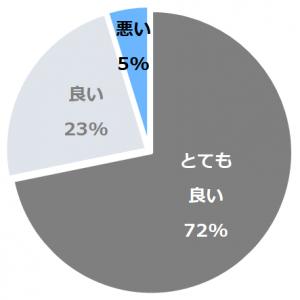 裏磐梯高原ホテル(うらばんだいこうげんほてる)口コミ構成比率表(最低最悪を含む)