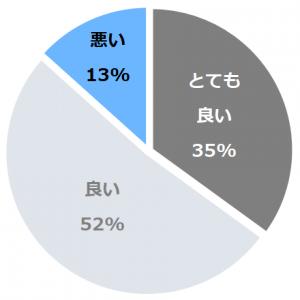 ホテルメトロポリタン高崎(ほてるめとろぽりたんたかさき)口コミ構成比率表(最低最悪を含む)