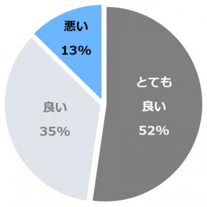 谷川温泉 檜の宿 水上山荘(ひのきのやどみなかみさんそう)口コミ構成比率表(最低最悪を含む)