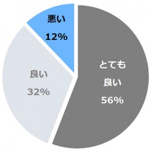 赤湯温泉 森の湯(あかゆおんせんもりのゆ)口コミ構成比率表(最低最悪を含む)