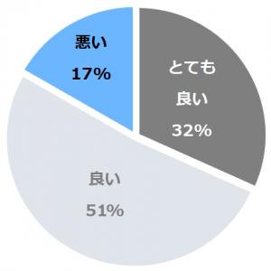 小名浜オーシャンホテル(おなはまおーしゃんほてる)口コミ構成比率表(最低最悪を含む)