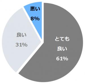仙台ロイヤルパークホテル(せんだいろいやるぱーくほてる)口コミ構成比率表(最低最悪を含む)