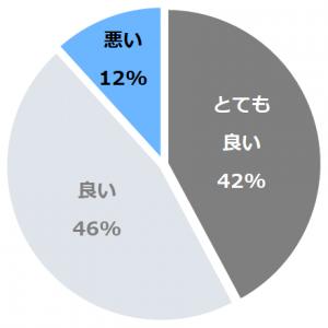 ロイヤルパインズホテル浦和(ろいやるぱいんずほてるうらわ)口コミ構成比率表(最低最悪を含む)