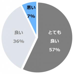 谷川温泉 旅館たにがわ(りょかんたにがわ)口コミ構成比率表(最低最悪を含む)
