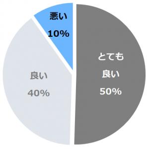 遠刈田温泉 かっぱの宿 旅館三治郎(とおがったおんせんかっぱのやどりょかんさんじろう)口コミ構成比率表(最低最悪を含む)