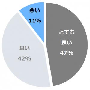 鯵ヶ沢温泉 ホテルグランメール 山海荘(あじがさわおんせんほてるぐらんめーるさんかいそう)口コミ構成比率表(最低最悪を含む)
