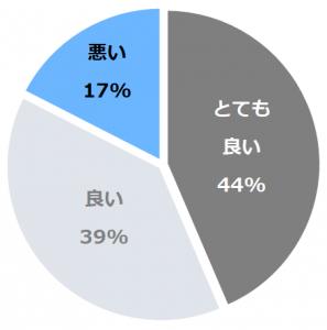 土湯温泉 ホテル山水荘(ほてるさんすいそう)口コミ構成比率表(最低最悪を含む)