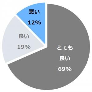 谷川温泉 別邸 仙寿庵(べっていせんじゅあん)口コミ構成比率表(最低最悪を含む)