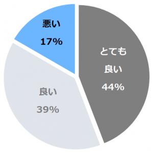 瀬波温泉 夕映えの宿 汐美荘(しおみそう)口コミ構成比率表(最低最悪を含む)