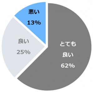 小野川温泉 高砂屋(おのがわおんせんたかさごや)口コミ構成比率表(最低最悪を含む)