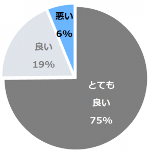 山形座 瀧波(やまがたざたきなみ)口コミ構成比率表(最低最悪を含む)