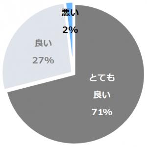 渚亭たろう庵(なぎさていたろうあん)口コミ構成比率表(最低最悪を含む)