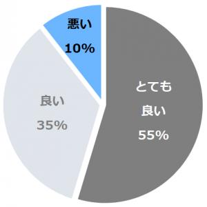 十和田ホテル(とわだほてる)口コミ構成比率表(最低最悪を含む)