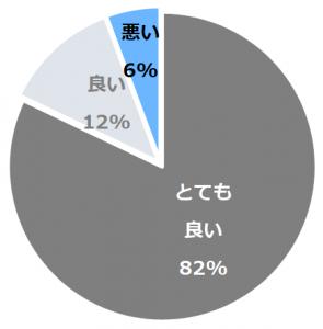 湯田川温泉 つかさや旅館(ゆたがわおんせんつかさやりょかん)口コミ構成比率表(最低最悪を含む)