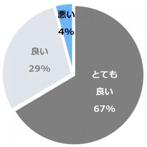 蔦温泉旅館(つたおんせんりょかん)口コミ構成比率表(最低最悪を含む)