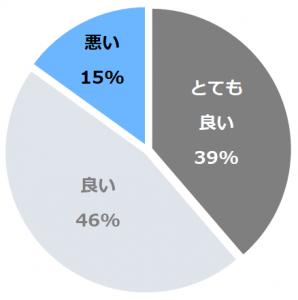 ウェルネスの森 那須(うぇるねすのもりなす)口コミ構成比率表(最低最悪を含む)
