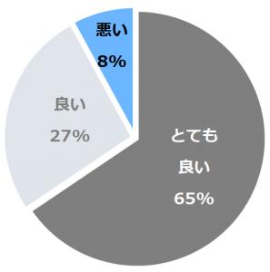 ウェスティンホテル仙台(うぇすてぃんほてるせんだい)口コミ構成比率表(最低最悪を含む)