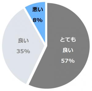 遠刈田温泉 別邸 山風木(とおがったおんせんべっていやまぶき)口コミ構成比率表(最低最悪を含む)