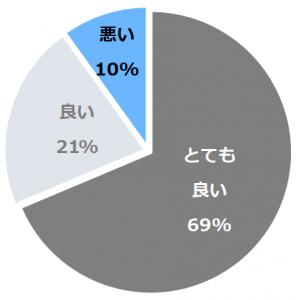 湯川温泉 山人−yamado−(ゆかわおんせんやまど)口コミ構成比率表(最低最悪を含む)