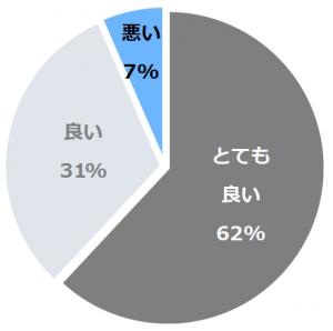 那須陽光ホテル(なすようこうほてる)口コミ構成比率表(最低最悪を含む)
