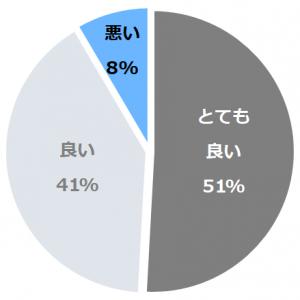 蔵王国際ホテル(ざおうこくさいほてる)口コミ構成比率表(最低最悪を含む)