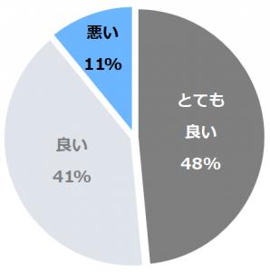 蔵王四季のホテル(ざおうしきのほてる)口コミ構成比率表(最低最悪を含む)