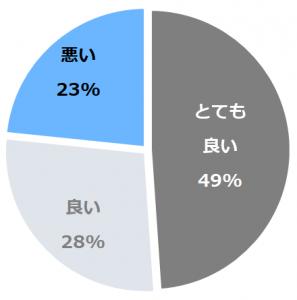 赤穂谷温泉(あかほだにおんせん)口コミ構成比率表(最低最悪を含む)