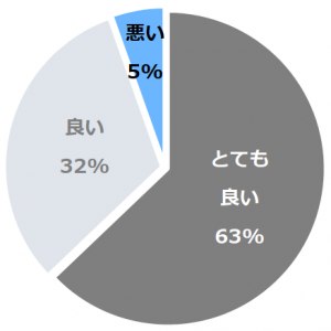 あてま温泉 当間高原リゾート ベルナティオ口コミ構成比率表(最低最悪を含む)
