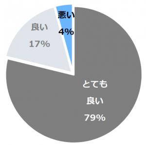 三国温泉 望洋楼(みくにおんせんぼうようろう)口コミ構成比率表(最低最悪を含む)