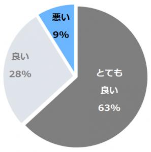緑霞山宿 藤井荘(ふじいそう)口コミ構成比率表(最低最悪を含む)