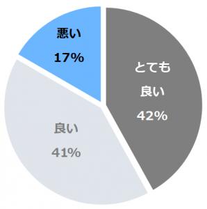 岩室温泉 富士屋(ふじや)口コミ構成比率表(最低最悪を含む)