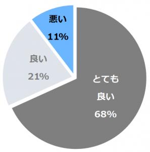 麒麟山温泉 古澤屋(ふるさわや)口コミ構成比率表(最低最悪を含む)
