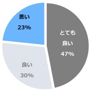 山中温泉 花紫(やまなかおんせんはなむらさき)口コミ構成比率表(最低最悪を含む)