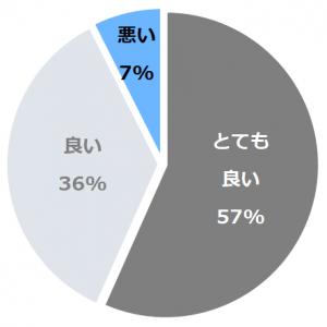 金沢白鳥路 ホテル山楽(かなざわはくちょうろほてるさんらく)口コミ構成比率表(最低最悪を含む)
