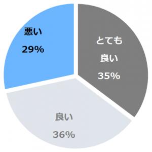 粟津温泉 法師(あわずおんせんほうし)口コミ構成比率表(最低最悪を含む)