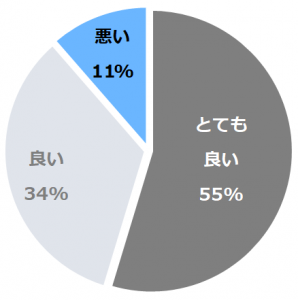 別所温泉 旅館 桂荘(べっしょおんせんりょかんかつらそう)口コミ構成比率表(最低最悪を含む)