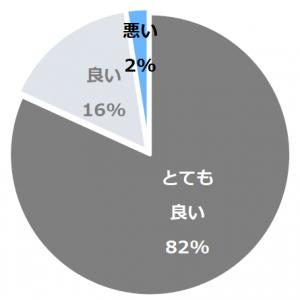 金沢 彩の庭ホテル(かなざわさいのにわほてる)口コミ構成比率表(最低最悪を含む)