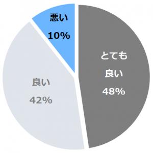 岩室温泉 高島屋(たかしまや)口コミ構成比率表(最低最悪を含む)