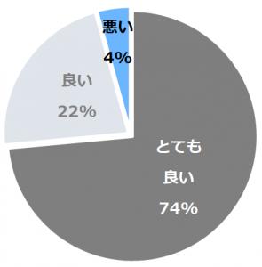 松之山温泉 酒の宿 玉城屋口コミ構成比率表(最低最悪を含む)