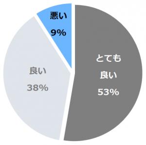ホテルトラスティ金沢香林坊(ほてるとらすてぃかなざわこうりんぼう)口コミ構成比率表(最低最悪を含む)