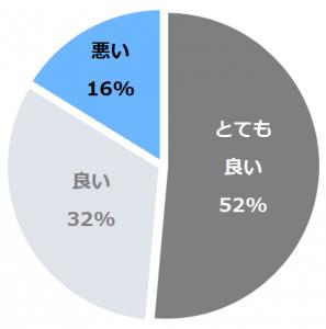 雨庵 金沢(うあんかなざわ)口コミ構成比率表(最低最悪を含む)