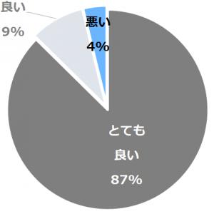 乗鞍高原 ベルグハウス(のりくらこうげんべるぐはうす)口コミ構成比率表(最低最悪を含む)