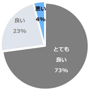 城ケ崎温泉 花吹雪(じょうがさきおんせんはなふぶき)口コミ構成比率表(最低最悪を含む)