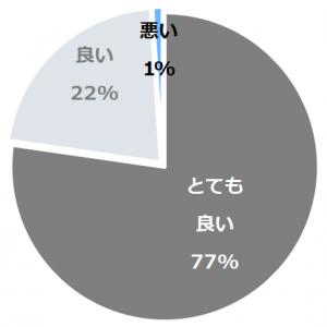伊豆高原温泉 rakuyado はなはな(いずこうげんおんせんらくやどはなはな)口コミ構成比率表(最低最悪を含む)