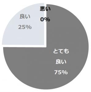 伊豆高原温泉 花生の郷(いずこうげんおんせんはないけのさと)口コミ構成比率表(最低最悪を含む)