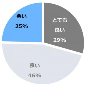 ホテルふじ(ほてるふじ)口コミ構成比率表(最低最悪を含む)
