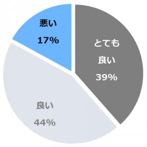 長良川温泉 ホテルパーク(ながらがわおんせんほてるぱーく)口コミ構成比率表(最低最悪を含む)