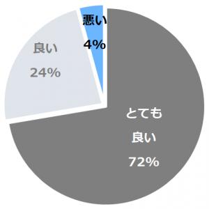 亀清旅館(かめせいりょかん)口コミ構成比率表(最低最悪を含む)