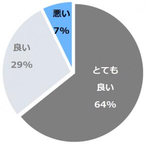 富士山温泉 ホテル鐘山苑(ふじさんおんせんかねやまえん)口コミ構成比率表(最低最悪を含む)